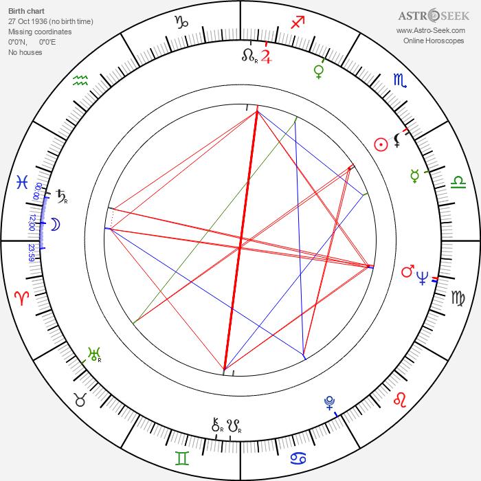 Joyce Chopra - Astrology Natal Birth Chart