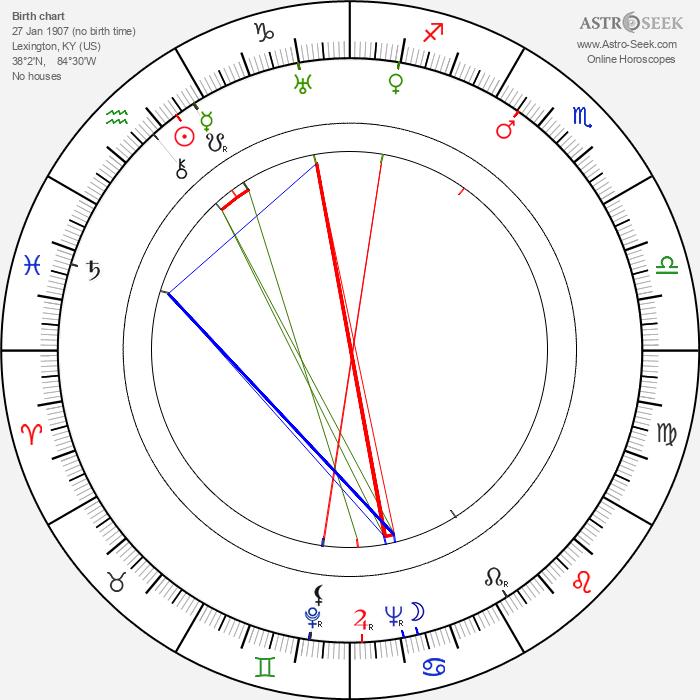 Joyce Compton - Astrology Natal Birth Chart