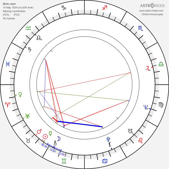 Joyce Eliason - Astrology Natal Birth Chart