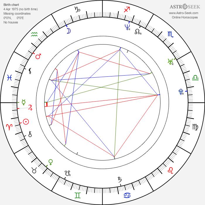 Joyce Giraud - Astrology Natal Birth Chart