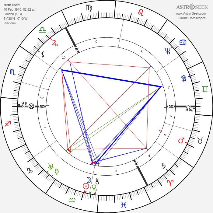 Joyce Grenfell - Astrology Natal Birth Chart