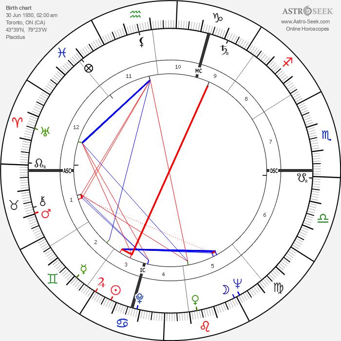 Joyce Wieland - Astrology Natal Birth Chart