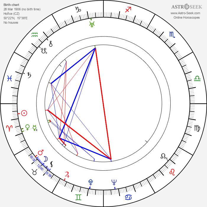 Joža Mrázek Hořický - Astrology Natal Birth Chart