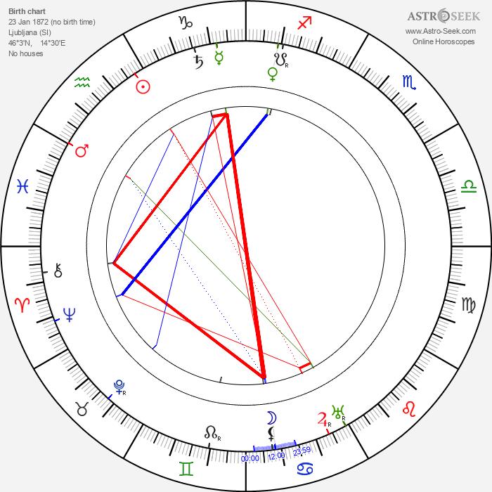 Jože Plečnik - Astrology Natal Birth Chart