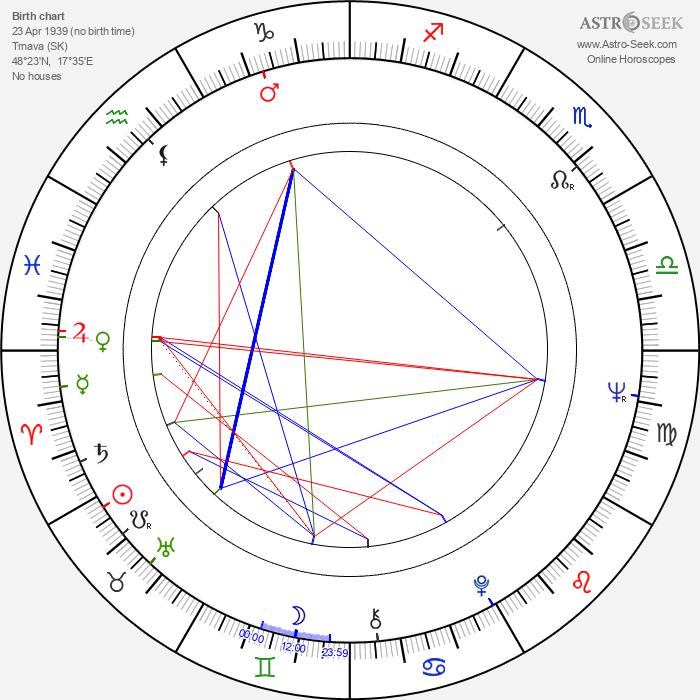 Jozef Adamovič - Astrology Natal Birth Chart