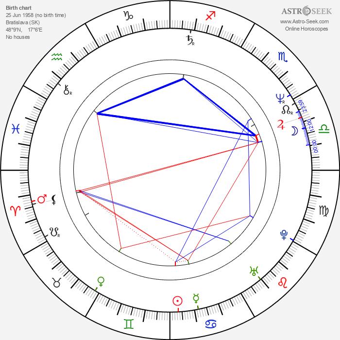 Jozef Banyák - Astrology Natal Birth Chart