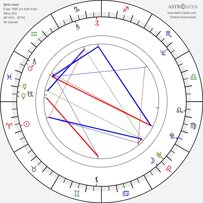 Jozef Bódi - Astrology Natal Birth Chart