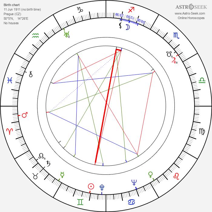 Jozef Budský - Astrology Natal Birth Chart