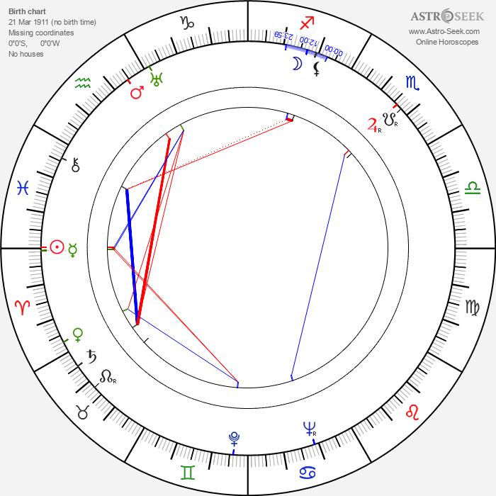 Jozef Čierny - Astrology Natal Birth Chart