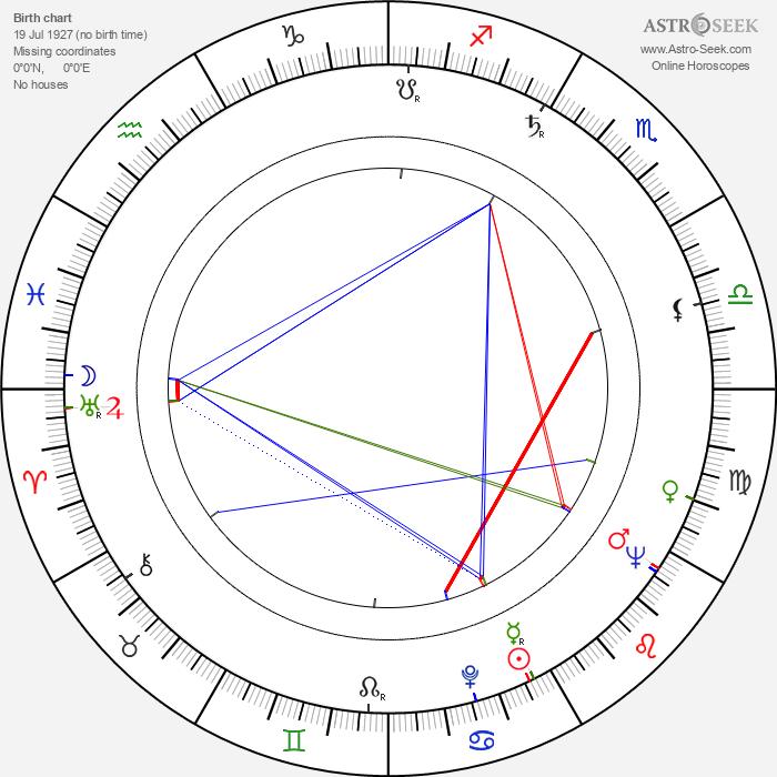 Jozef Cút - Astrology Natal Birth Chart