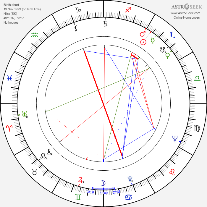 Jozef Dóczy - Astrology Natal Birth Chart