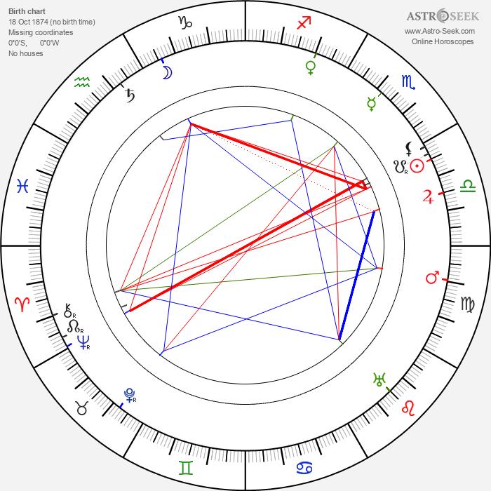 Jozef Gregor Tajovský - Astrology Natal Birth Chart
