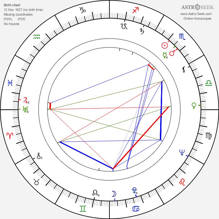 Jozef Hanúsek - Astrology Natal Birth Chart