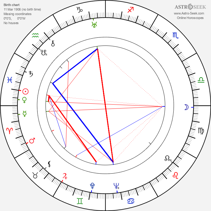 Józef Kapeniak - Astrology Natal Birth Chart