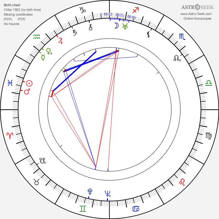 Józef Kondrat - Astrology Natal Birth Chart