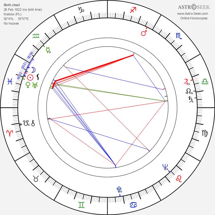 Józef Kostecki - Astrology Natal Birth Chart