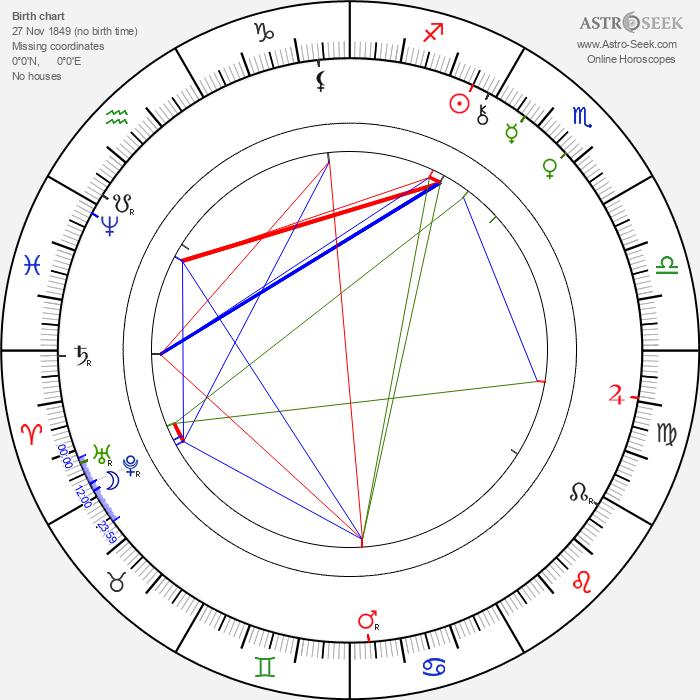 Józef Kotarbiński - Astrology Natal Birth Chart