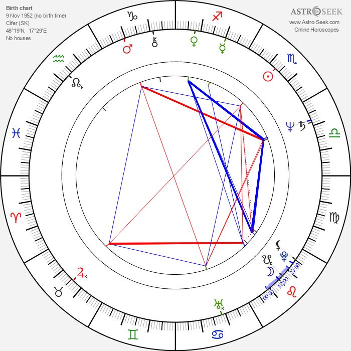 Jozef Krivička - Astrology Natal Birth Chart
