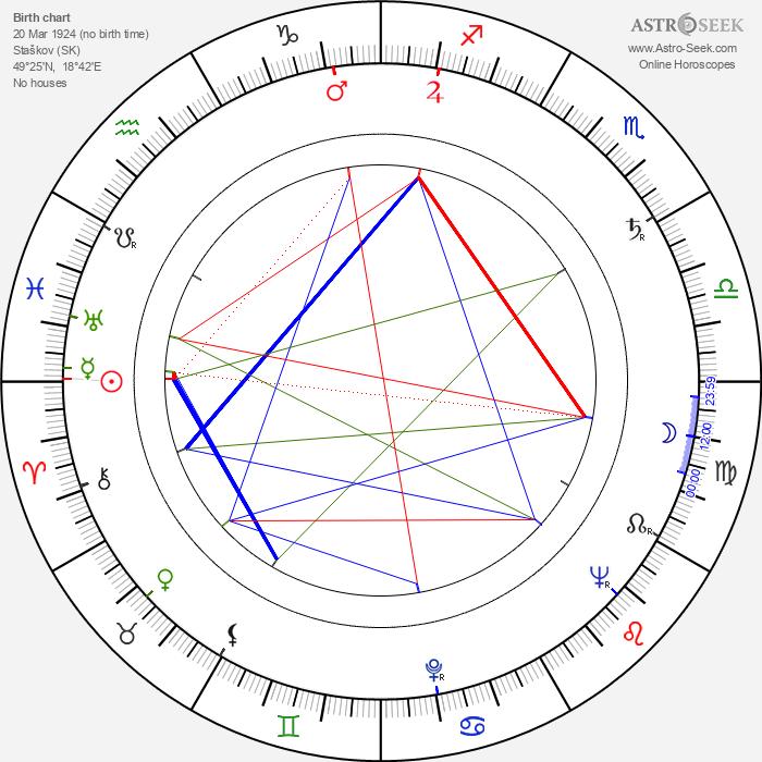 Jozef Kroner - Astrology Natal Birth Chart