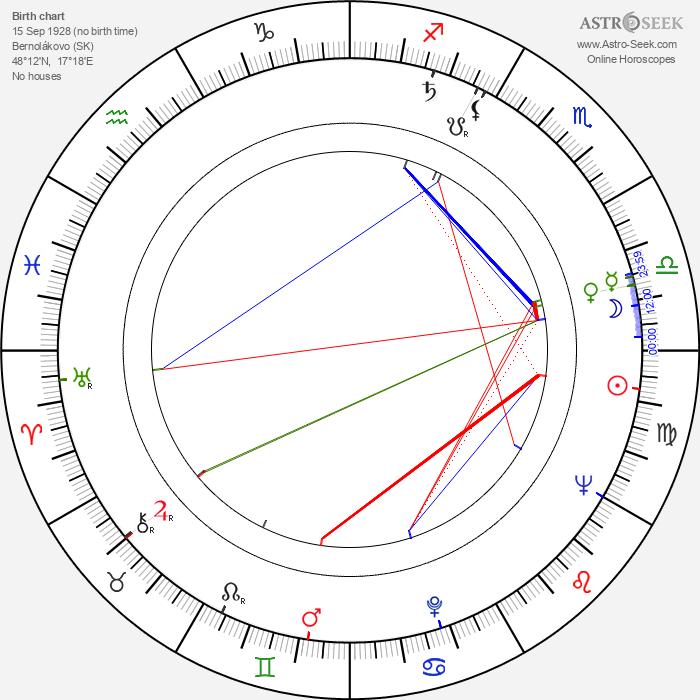 Jozef Kuchár - Astrology Natal Birth Chart
