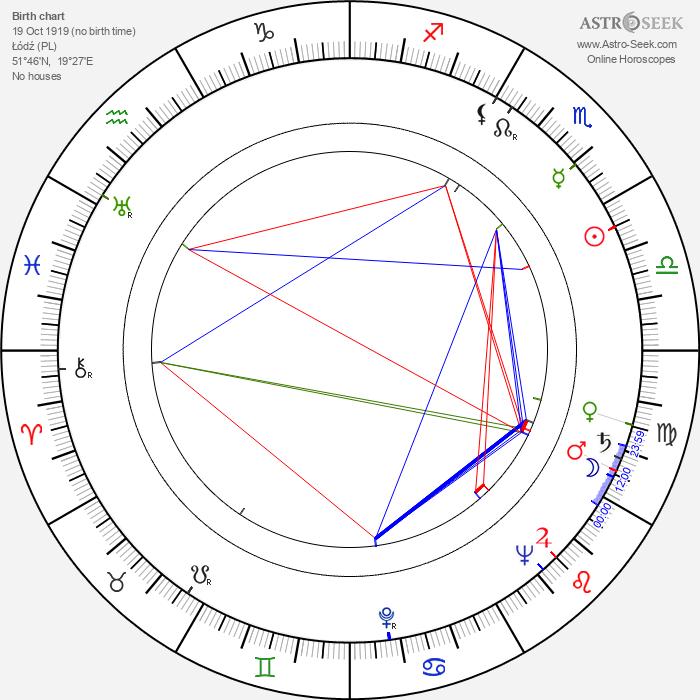 Józef Lodynski - Astrology Natal Birth Chart