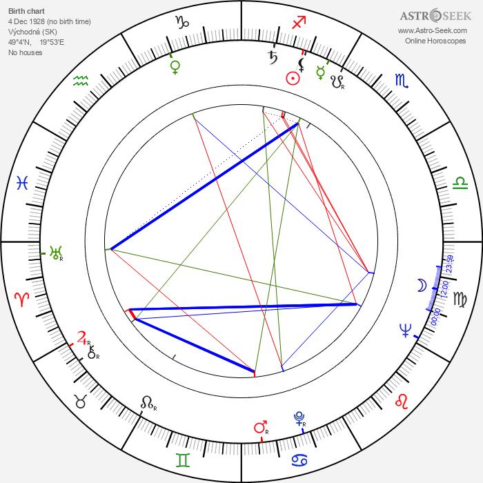 Jozef Majerčík - Astrology Natal Birth Chart