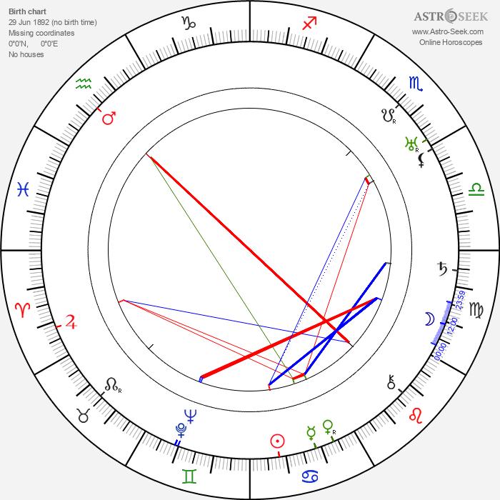 Józef Maliszewski - Astrology Natal Birth Chart