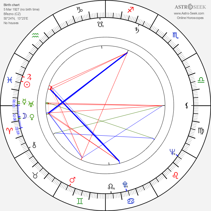 Jozef Medveď - Astrology Natal Birth Chart