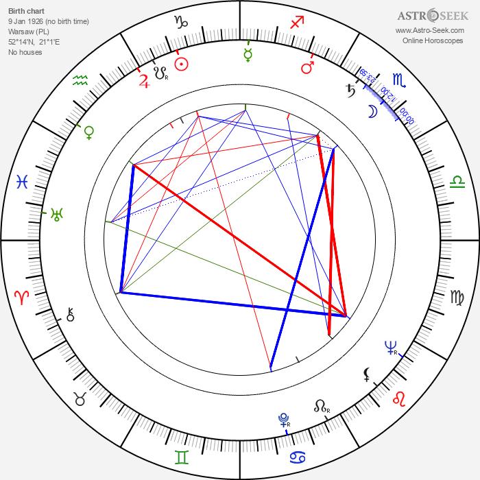 Józef Nalberczak - Astrology Natal Birth Chart