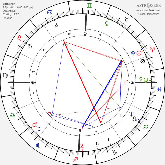 Jozef Neuhuys - Astrology Natal Birth Chart