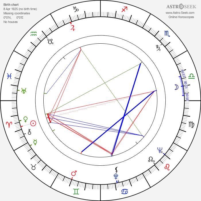 Józef Nowak - Astrology Natal Birth Chart