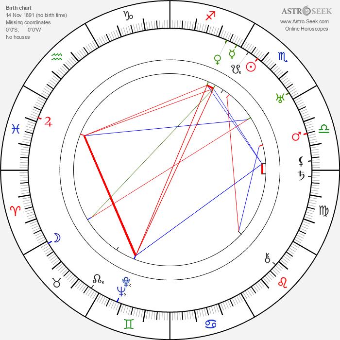 Józef Orwid - Astrology Natal Birth Chart