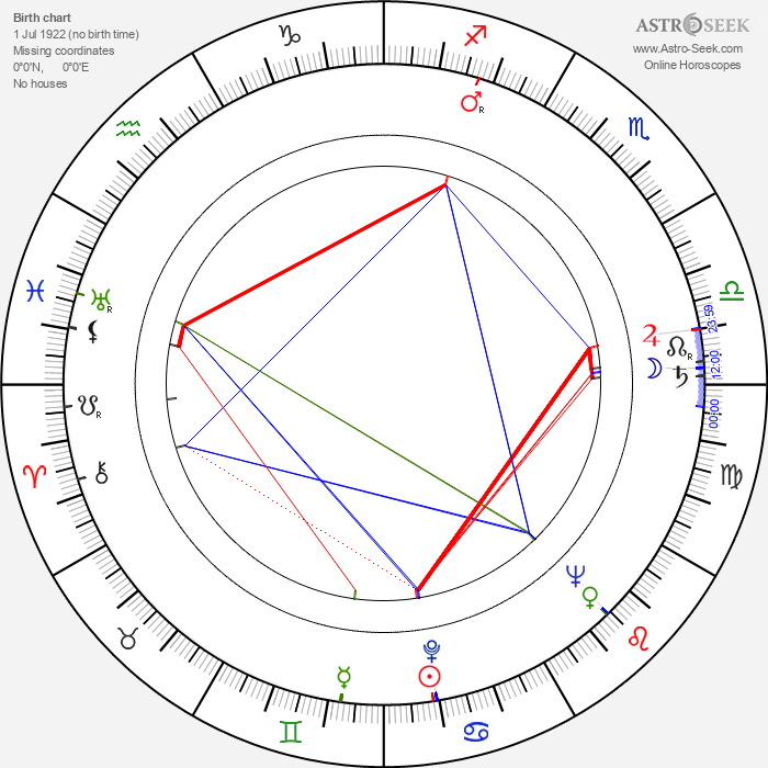 Józef Para - Astrology Natal Birth Chart