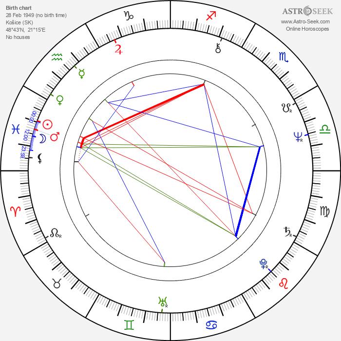 Jozef Plachý - Astrology Natal Birth Chart