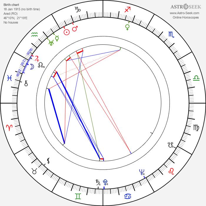 Józef Prutkowski - Astrology Natal Birth Chart