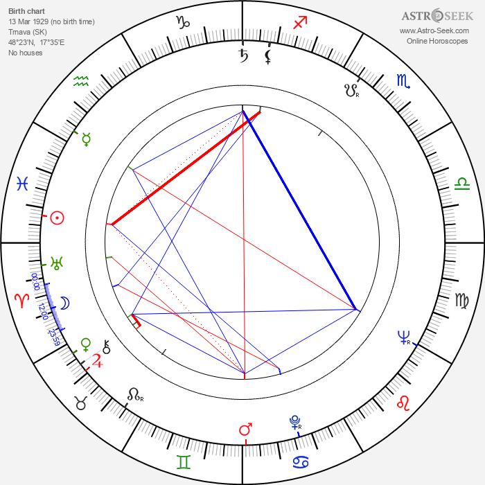 Jozef Režucha - Astrology Natal Birth Chart
