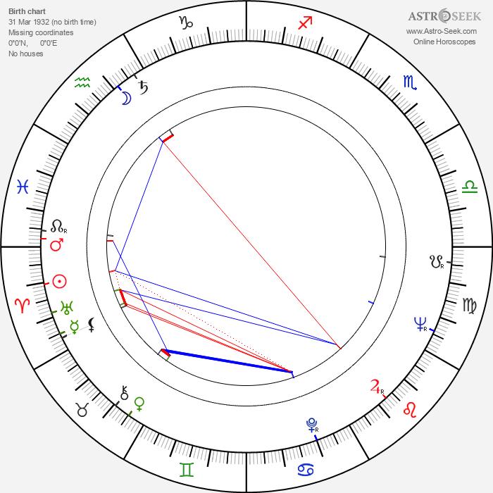 Jozef Šafarka - Astrology Natal Birth Chart