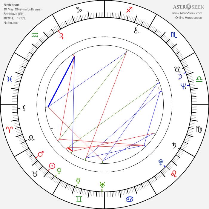 Jozef Šimonovič Jr. - Astrology Natal Birth Chart