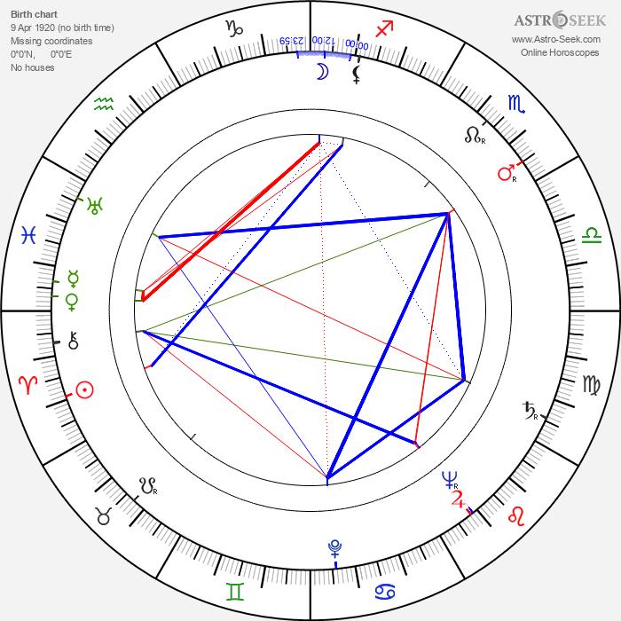 Jozef Šimonovič Sr. - Astrology Natal Birth Chart