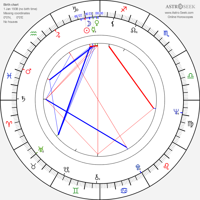 Józef Skwark - Astrology Natal Birth Chart