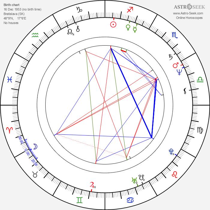 Jozef Slovák - Astrology Natal Birth Chart