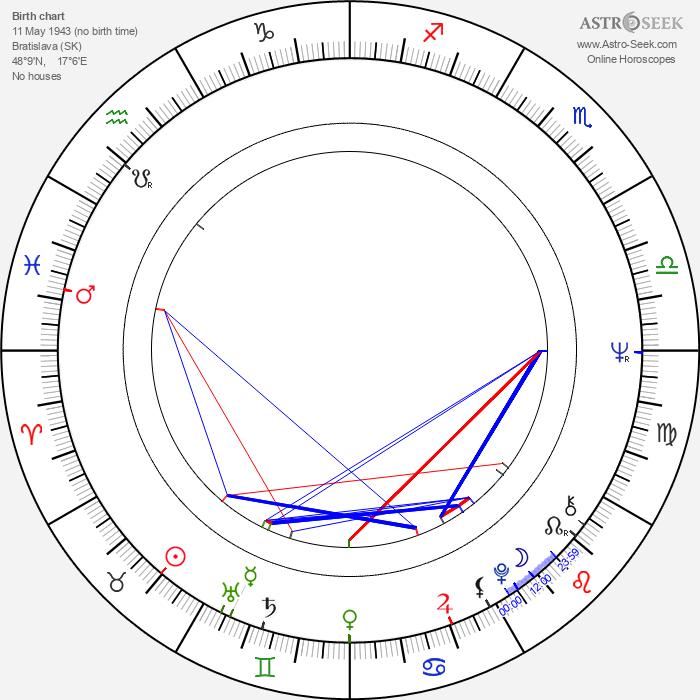 Jozef Stražan - Astrology Natal Birth Chart