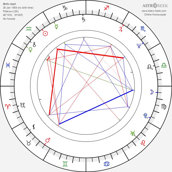Jozef Švoňavský - Astrology Natal Birth Chart
