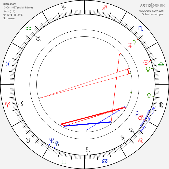 Jozef Tiso - Astrology Natal Birth Chart