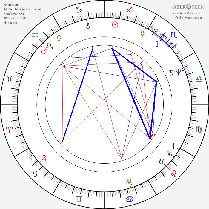 Jozef Úradník - Astrology Natal Birth Chart