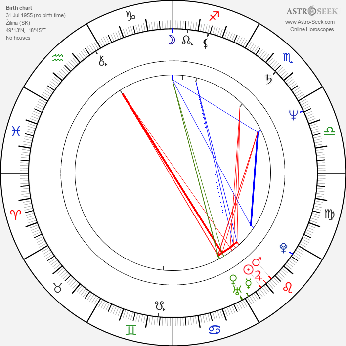 Jozef Vajda - Astrology Natal Birth Chart