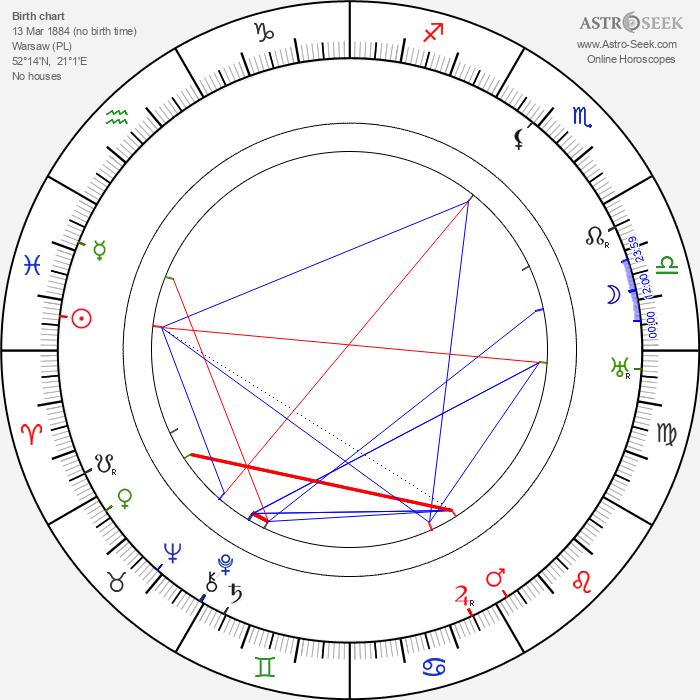 Józef Wegrzyn - Astrology Natal Birth Chart
