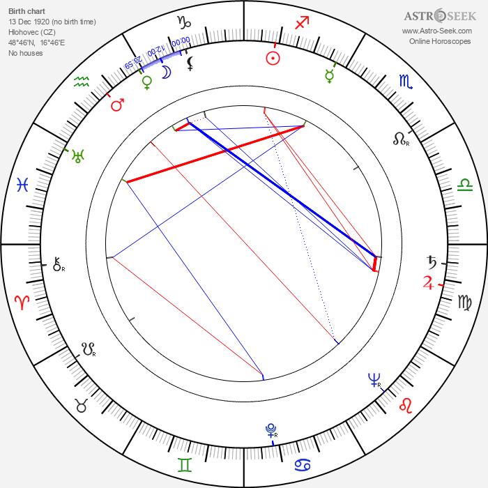 Jozef Zachar - Astrology Natal Birth Chart