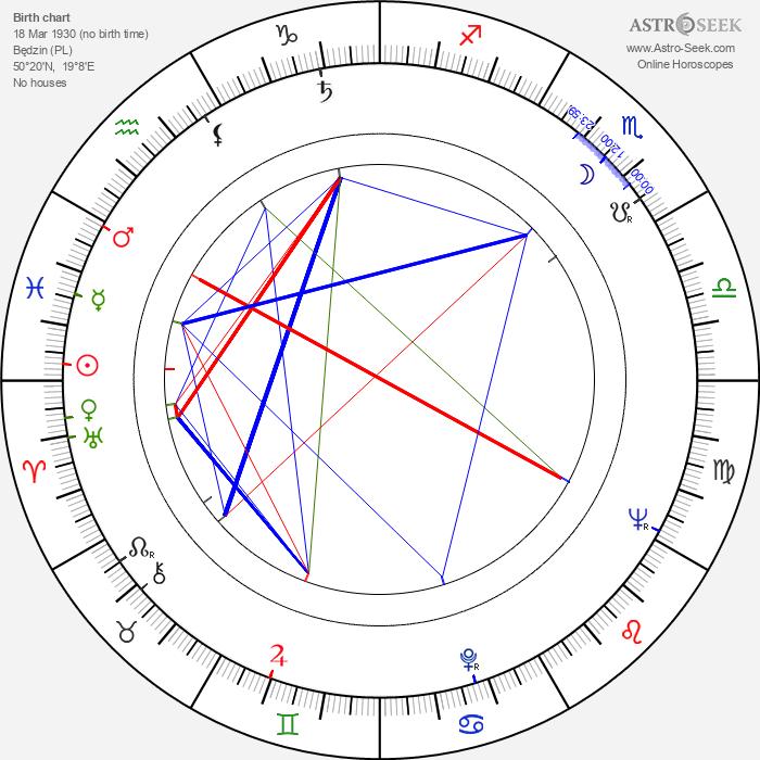 Józef Zbiróg - Astrology Natal Birth Chart