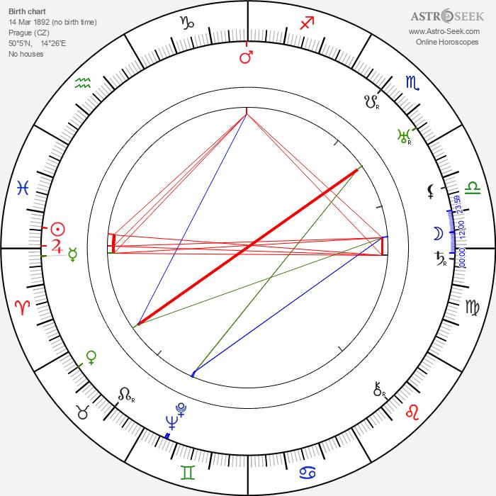 Jožka Schneider - Astrology Natal Birth Chart